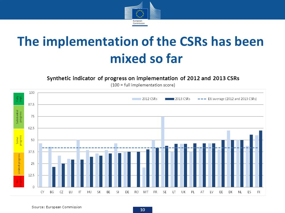 Source: European Commission Synthetic indicator of progress on implementation of 2012 and 2013 CSRs (100 = full implementation score) The implementati