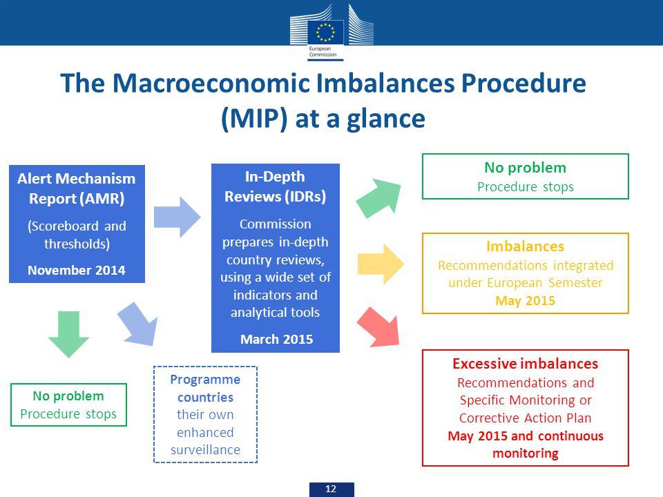Alert Mechanism Report (AMR) (Scoreboard and thresholds) November 2014 Programme countries their own enhanced surveillance No problem Procedure stops