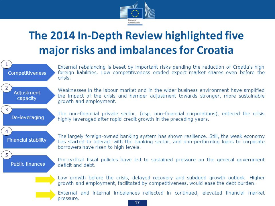 The 2014 In-Depth Review highlighted five major risks and imbalances for Croatia External rebalancing is beset by important risks pending the reductio