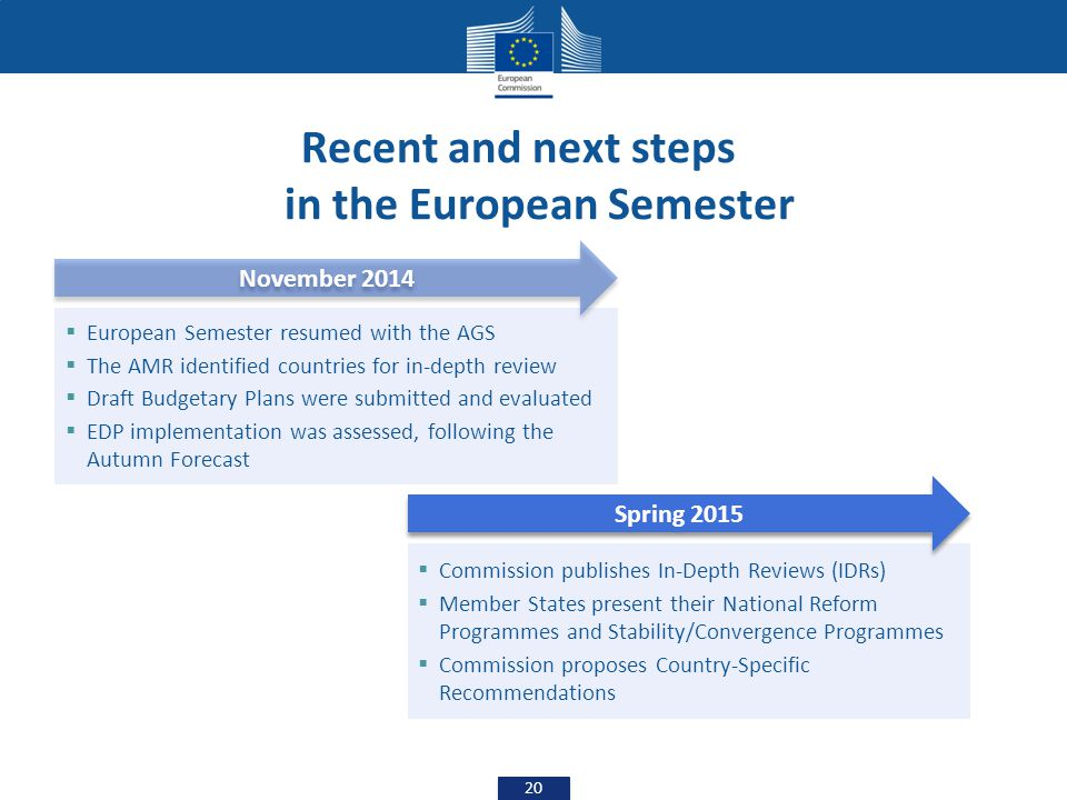 Recent and next steps in the European Semester 20 November 2014  European Semester resumed with the AGS  The AMR identified countries for in-depth r