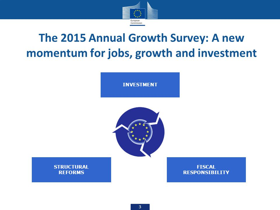The 2015 Annual Growth Survey: A new momentum for jobs, growth and investment 3 INVESTMENT FISCAL RESPONSIBILITY STRUCTURAL REFORMS