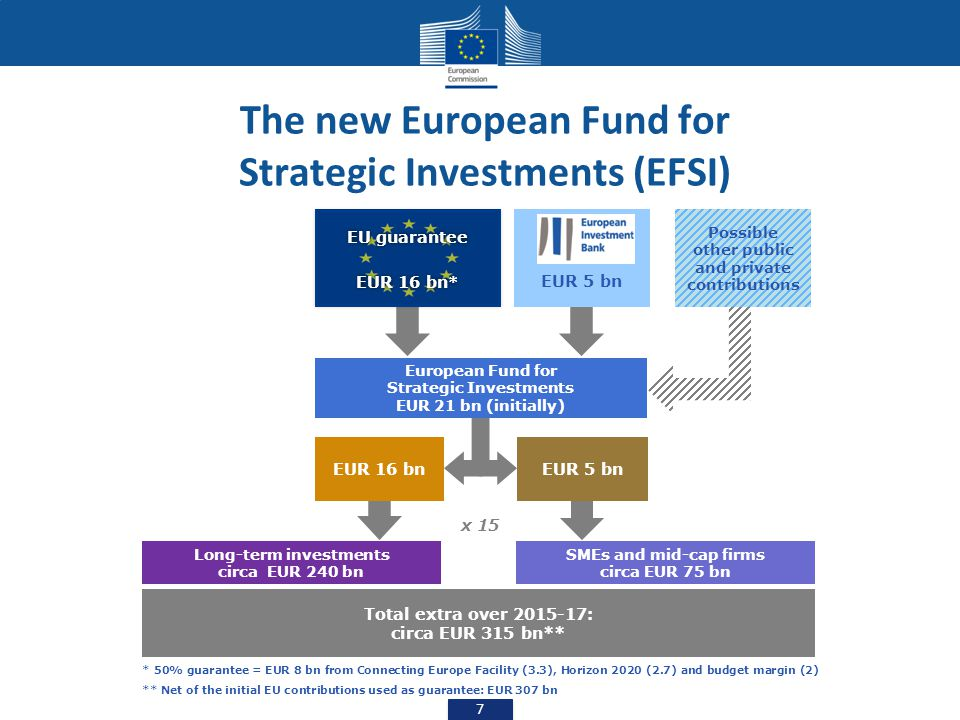 The new European Fund for Strategic Investments (EFSI) 7 EU guarantee EUR 16 bn * EU guarantee EUR 16 bn * EUR 16 bn x 15 Long-term investments circa