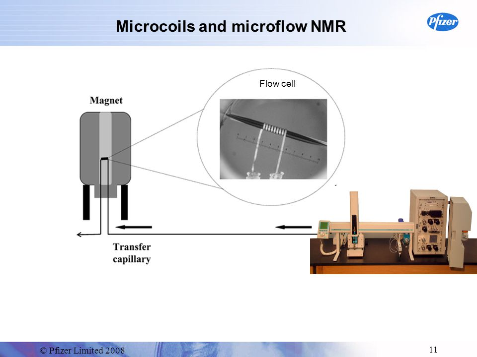 © Pfizer Limited 2008 11 Microcoils and microflow NMR Flow cell