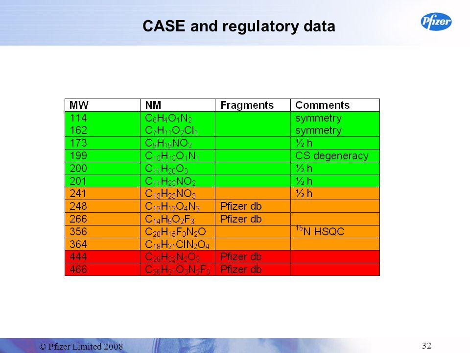 © Pfizer Limited 2008 32 CASE and regulatory data