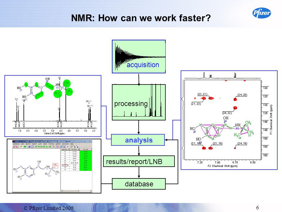 © Pfizer Limited 2008 6 NMR: How can we work faster.