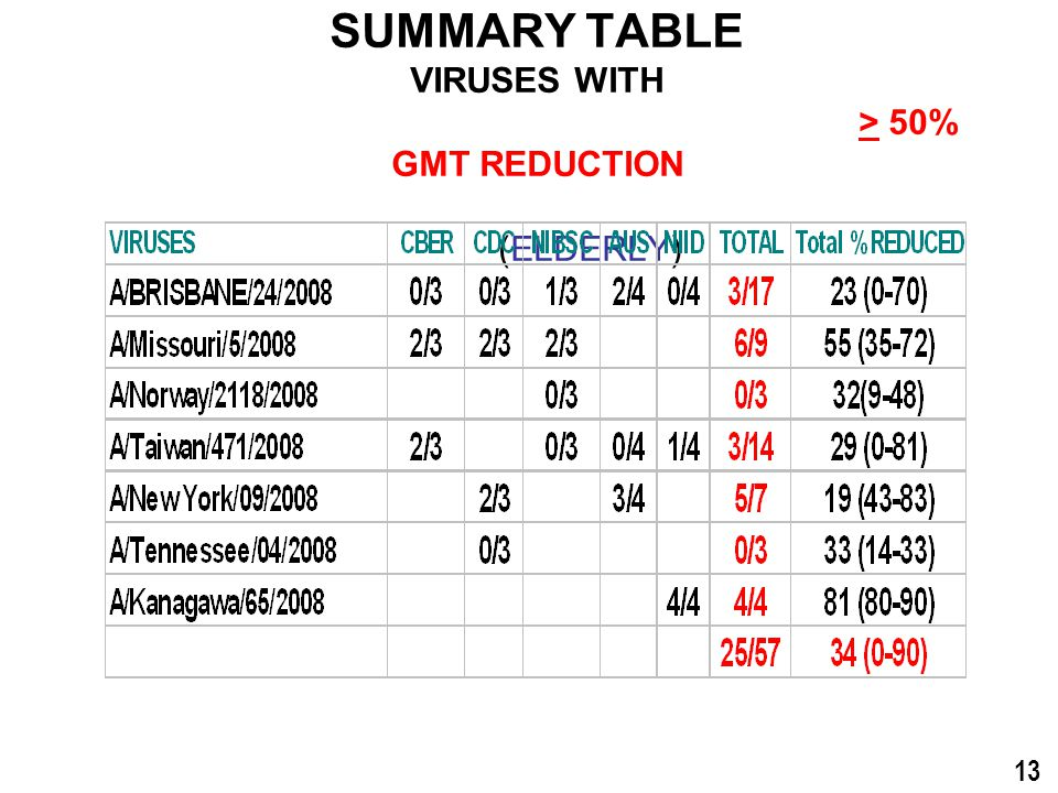 A/Brisbane/10/2007-like VACCINES SUMMARY TABLE VIRUSES WITH > 50% GMT REDUCTION (ELDERLY) 13