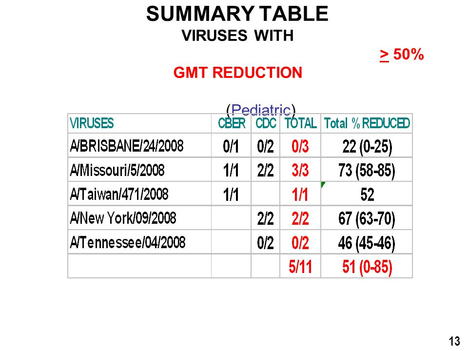A/Brisbane/10/2007-like VACCINES SUMMARY TABLE VIRUSES WITH > 50% GMT REDUCTION (Pediatric) 13