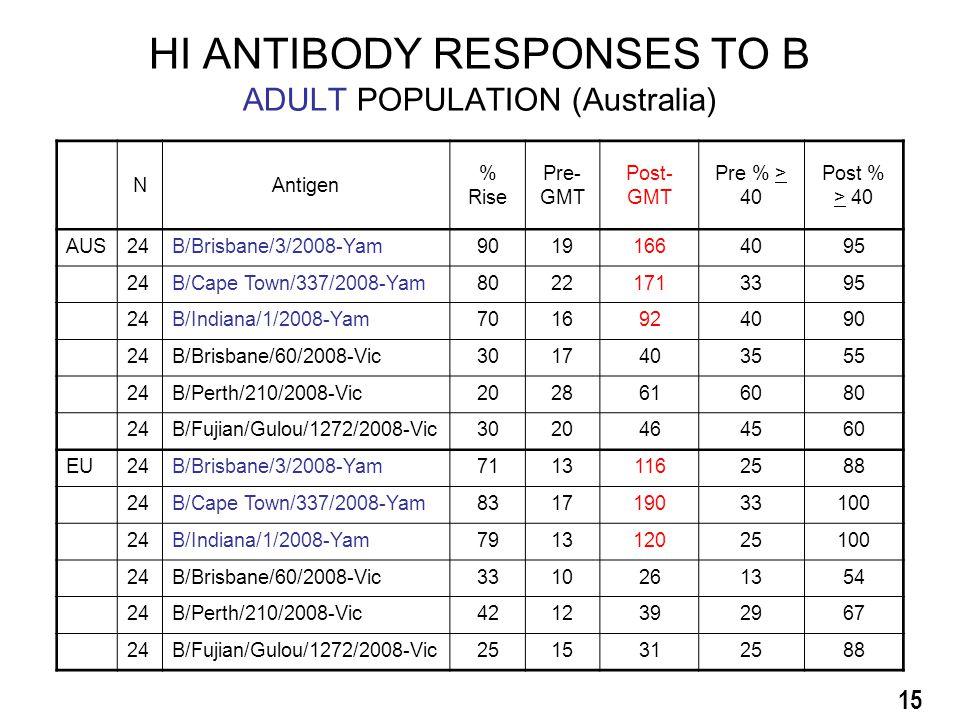 HI ANTIBODY RESPONSES TO B ADULT POPULATION (Australia) 15 NAntigen % Rise Pre- GMT Post- GMT Pre % > 40 Post % > 40 AUS24B/Brisbane/3/2008-Yam90191664095 24B/Cape Town/337/2008-Yam80221713395 24B/Indiana/1/2008-Yam7016924090 24B/Brisbane/60/2008-Vic3017403555 24B/Perth/210/2008-Vic2028616080 24B/Fujian/Gulou/1272/2008-Vic3020464560 EU24B/Brisbane/3/2008-Yam71131162588 24B/Cape Town/337/2008-Yam831719033100 24B/Indiana/1/2008-Yam791312025100 24B/Brisbane/60/2008-Vic3310261354 24B/Perth/210/2008-Vic4212392967 24B/Fujian/Gulou/1272/2008-Vic2515312588