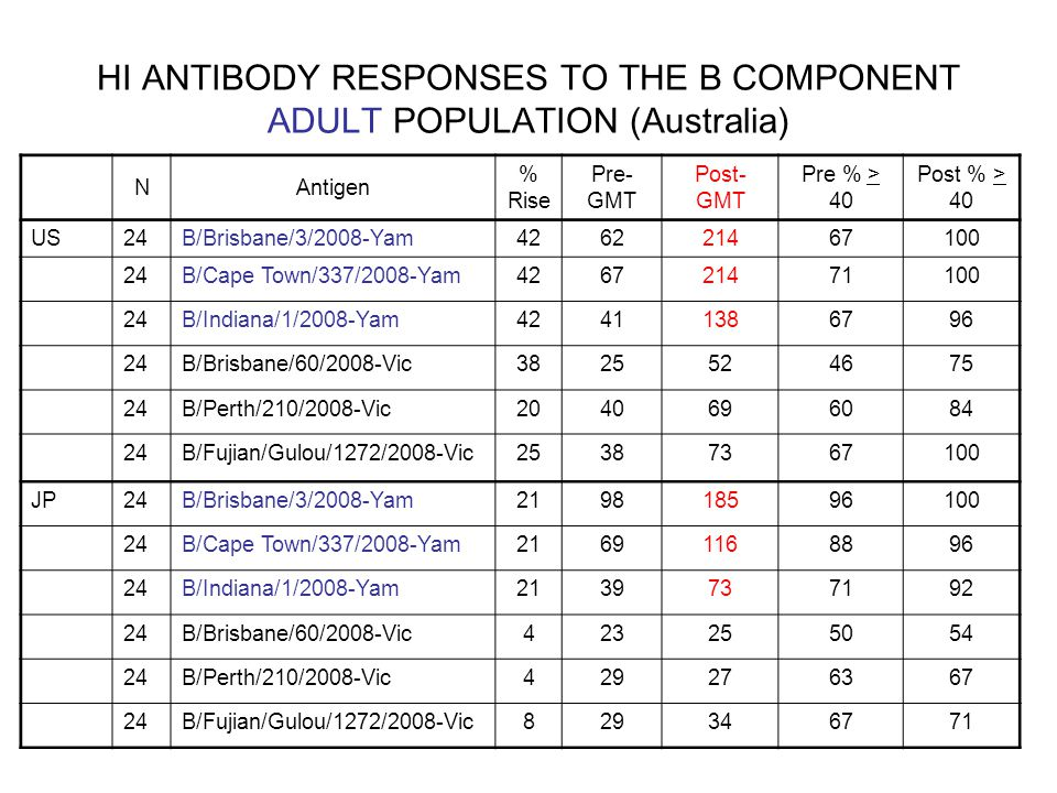 HI ANTIBODY RESPONSES TO THE B COMPONENT ADULT POPULATION (Australia) NAntigen % Rise Pre- GMT Post- GMT Pre % > 40 Post % > 40 US24B/Brisbane/3/2008-Yam426221467100 24B/Cape Town/337/2008-Yam426721471100 24B/Indiana/1/2008-Yam42411386796 24B/Brisbane/60/2008-Vic3825524675 24B/Perth/210/2008-Vic2040696084 24B/Fujian/Gulou/1272/2008-Vic25387367100 JP24B/Brisbane/3/2008-Yam219818596100 24B/Cape Town/337/2008-Yam21691168896 24B/Indiana/1/2008-Yam2139737192 24B/Brisbane/60/2008-Vic423255054 24B/Perth/210/2008-Vic429276367 24B/Fujian/Gulou/1272/2008-Vic829346771