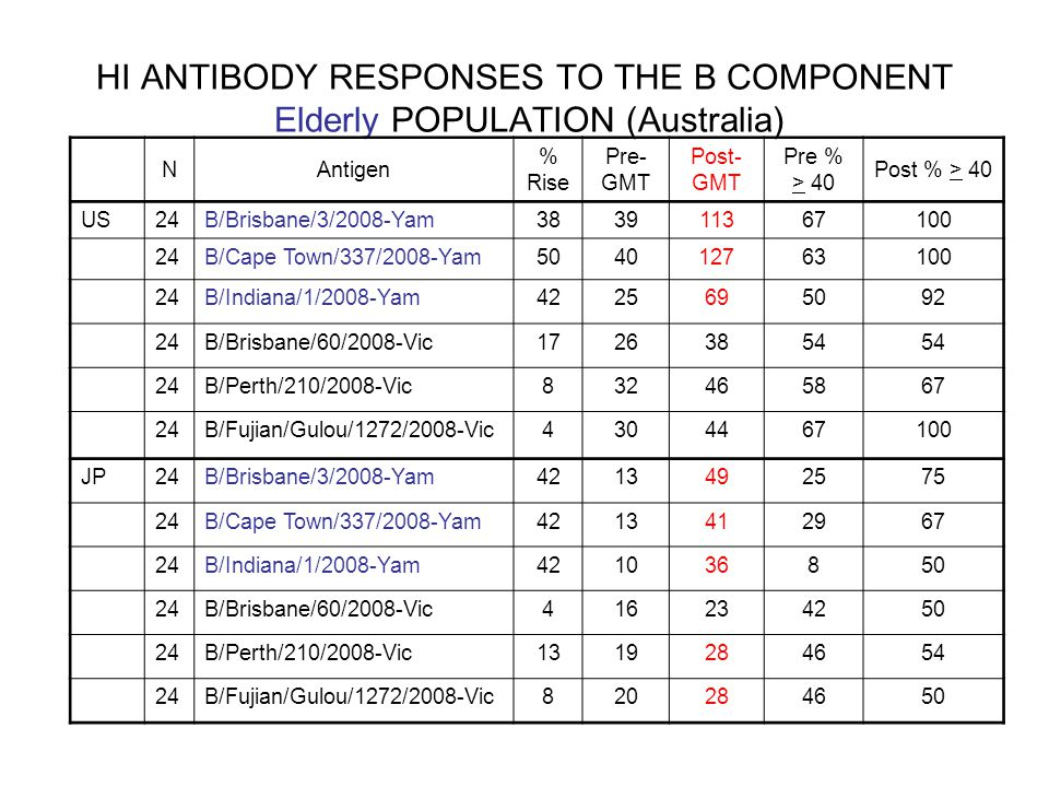 HI ANTIBODY RESPONSES TO THE B COMPONENT Elderly POPULATION (Australia) NAntigen % Rise Pre- GMT Post- GMT Pre % > 40 Post % > 40 US24B/Brisbane/3/2008-Yam383911367100 24B/Cape Town/337/2008-Yam504012763100 24B/Indiana/1/2008-Yam4225695092 24B/Brisbane/60/2008-Vic17263854 24B/Perth/210/2008-Vic832465867 24B/Fujian/Gulou/1272/2008-Vic4304467100 JP24B/Brisbane/3/2008-Yam4213492575 24B/Cape Town/337/2008-Yam4213412967 24B/Indiana/1/2008-Yam421036850 24B/Brisbane/60/2008-Vic416234250 24B/Perth/210/2008-Vic1319284654 24B/Fujian/Gulou/1272/2008-Vic820284650