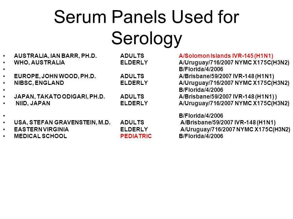Serum Panels Used for Serology AUSTRALIA, IAN BARR, PH.D.