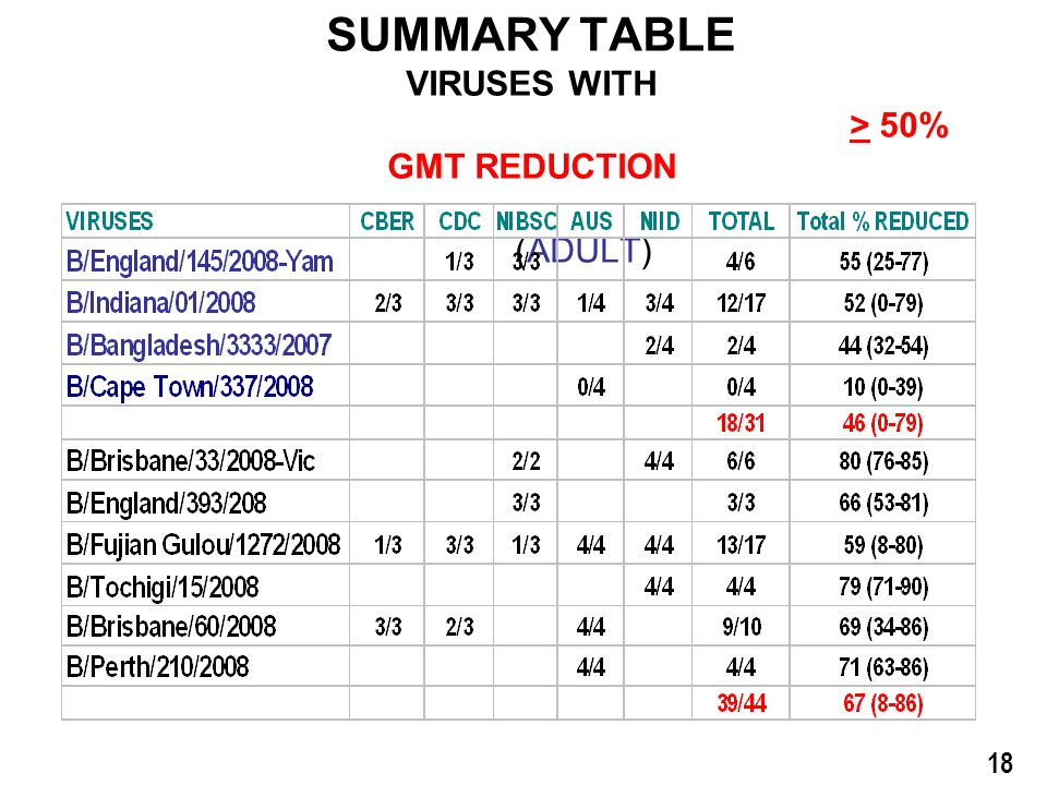 B/Florida/4/2006 VACCINES SUMMARY TABLE VIRUSES WITH > 50% GMT REDUCTION (ADULT) 18