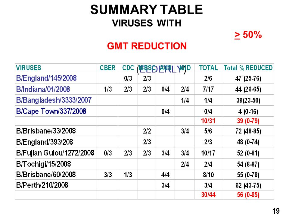 B/Florida/4/2006 VACCINES SUMMARY TABLE VIRUSES WITH > 50% GMT REDUCTION (ELDERLY) 19