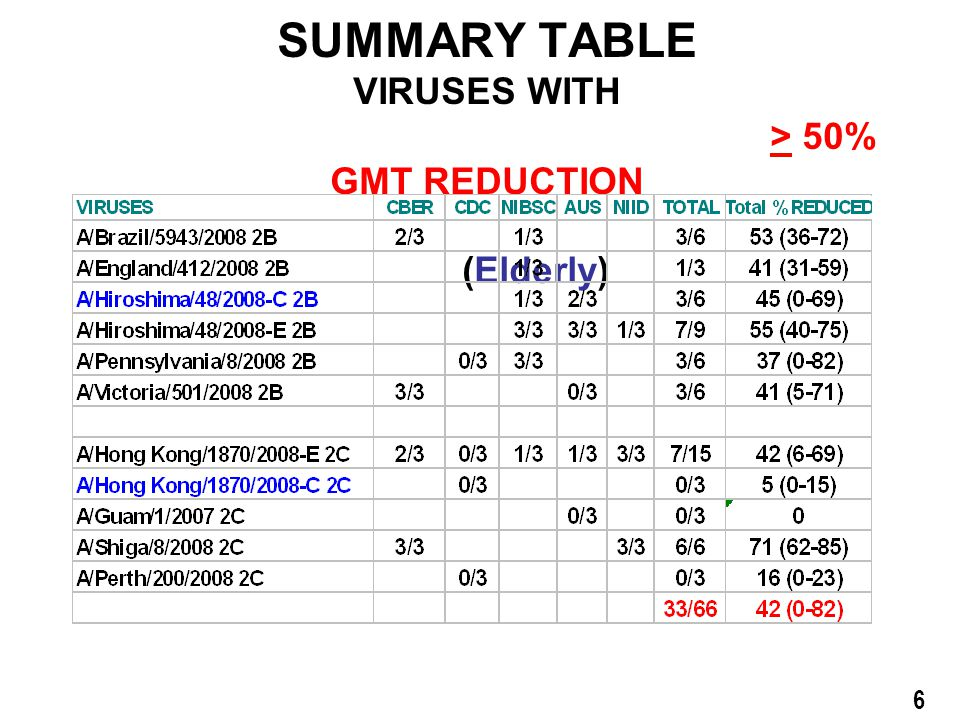 A/Brisbane/59/2007 Vaccine SUMMARY TABLE VIRUSES WITH > 50% GMT REDUCTION (Elderly) 6