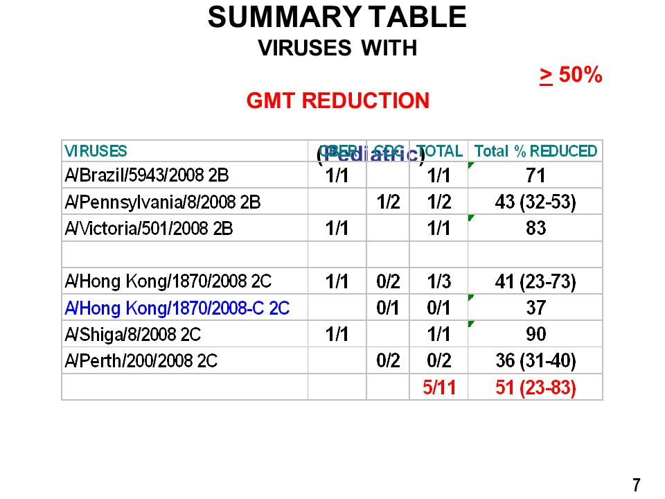 A/Brisbane/59/2007 Vaccine SUMMARY TABLE VIRUSES WITH > 50% GMT REDUCTION (Pediatric) 7