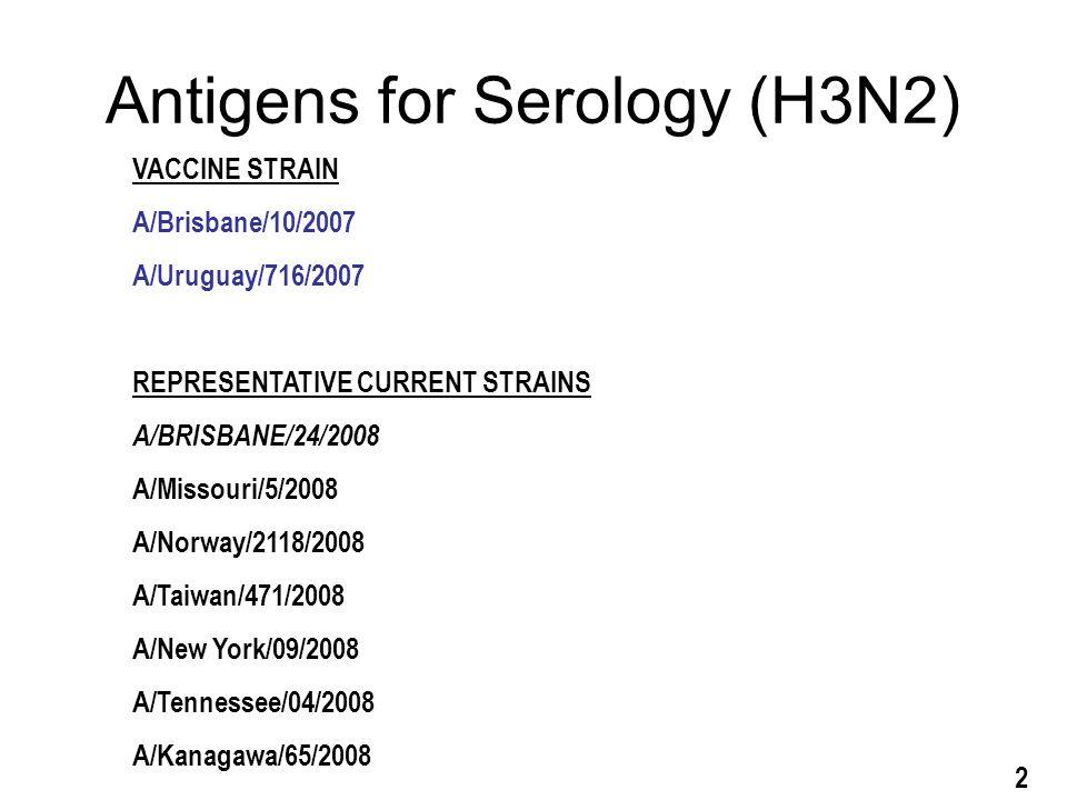 Antigens for Serology (H3N2) 2 VACCINE STRAIN A/Brisbane/10/2007 A/Uruguay/716/2007 REPRESENTATIVE CURRENT STRAINS A/BRISBANE/24/2008 A/Missouri/5/2008 A/Norway/2118/2008 A/Taiwan/471/2008 A/New York/09/2008 A/Tennessee/04/2008 A/Kanagawa/65/2008