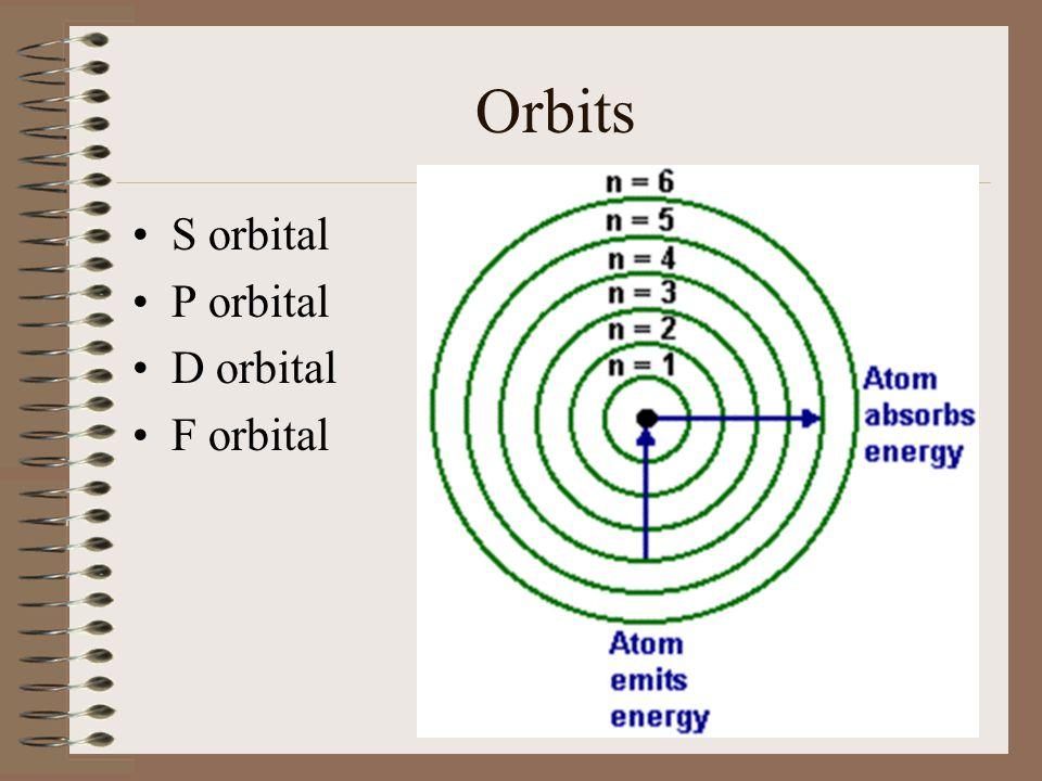 Orbits S orbital P orbital D orbital F orbital