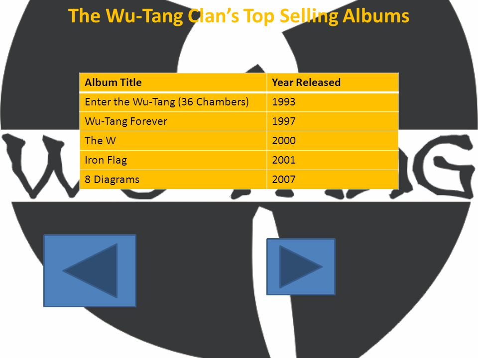 The Wu-Tang Clan's Top Selling Albums Album TitleYear Released Enter the Wu-Tang (36 Chambers)1993 Wu-Tang Forever1997 The W2000 Iron Flag2001 8 Diagrams2007