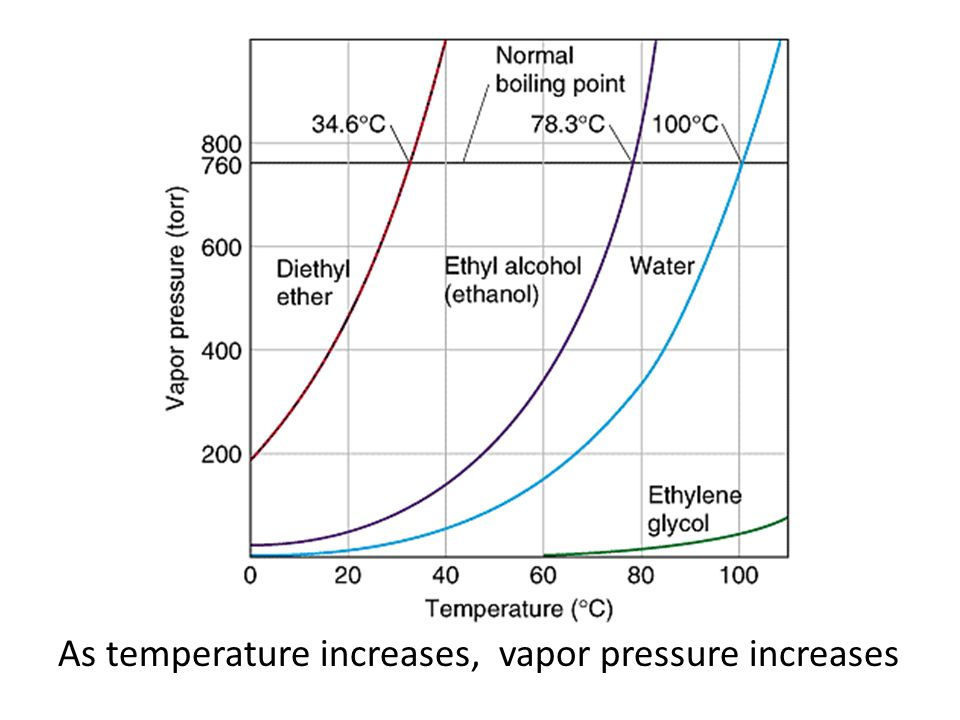 Pressure & Vapor Pressure Vapor pressure measured with a manometer; when liquid is added pressure increases due to VP, pushing the mercury in the manometer.