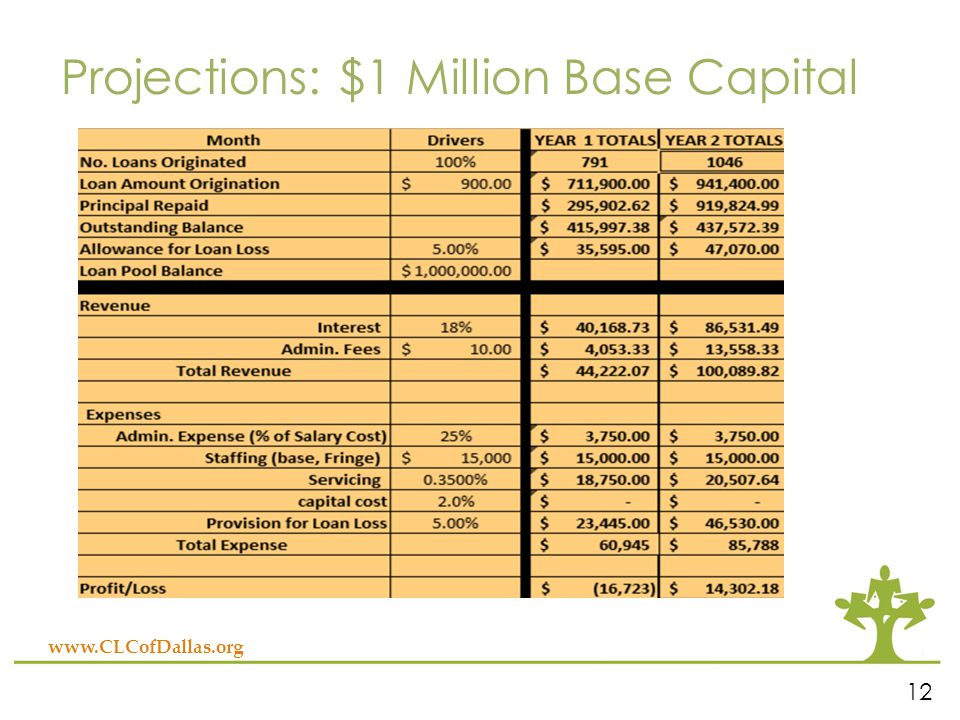 www.CLCofDallas.org Projections: $1 Million Base Capital 12
