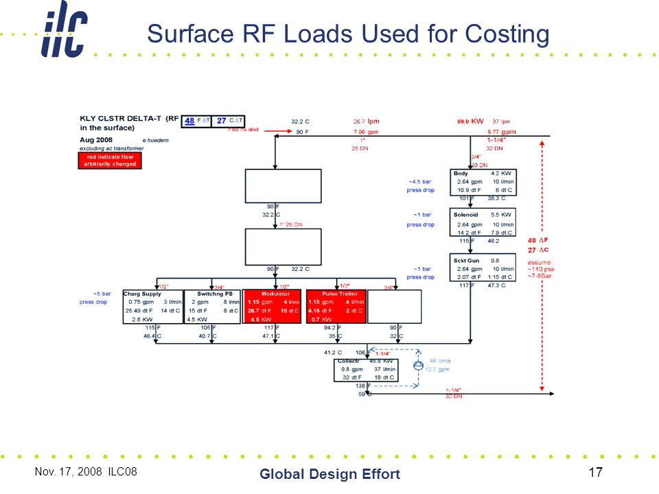 Global Design Effort Surface RF Loads Used for Costing Nov. 17, 2008 ILC08 17
