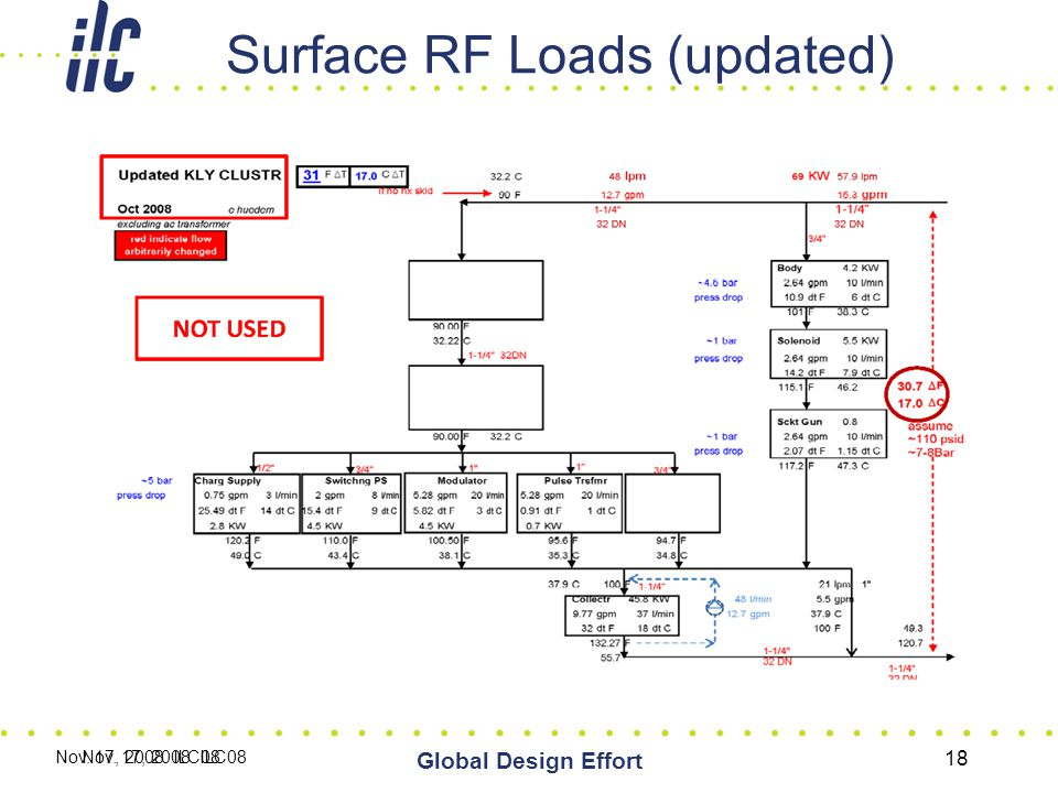 Surface RF Loads (updated) Nov. 17, 2008 ILC08 Global Design Effort 18 Nov. 17, 2008 ILC08