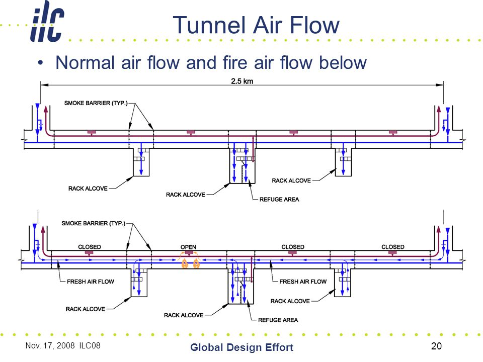 Tunnel Air Flow Normal air flow and fire air flow below Nov. 17, 2008 ILC08 Global Design Effort 20