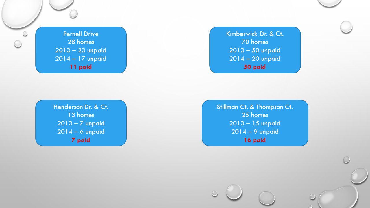 Pernell Drive 28 homes 2013 – 23 unpaid 2014 – 17 unpaid 11 paid Henderson Dr.