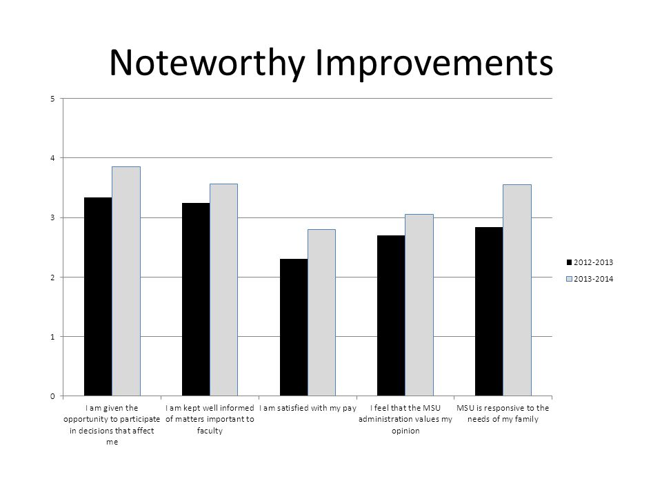 Noteworthy Improvements