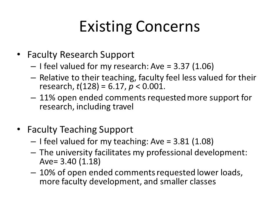 Existing Concerns Faculty Research Support – I feel valued for my research: Ave = 3.37 (1.06) – Relative to their teaching, faculty feel less valued for their research, t(128) = 6.17, p < 0.001.