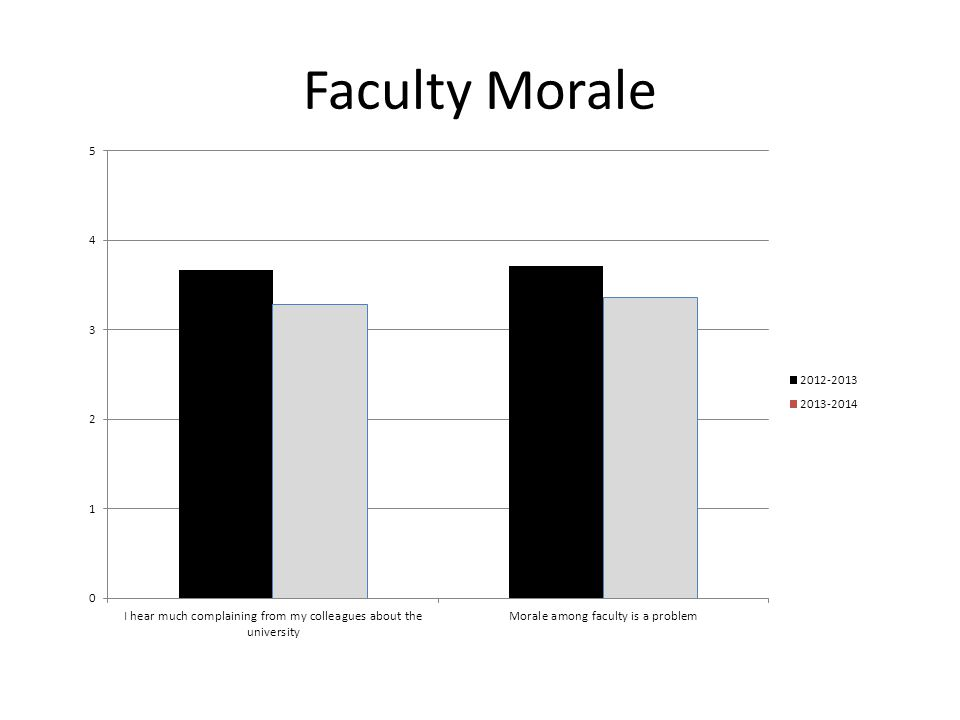 Faculty Morale