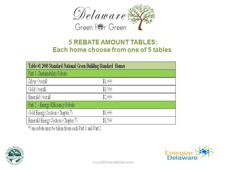 5 REBATE AMOUNT TABLES: Each home choose from one of 5 tables