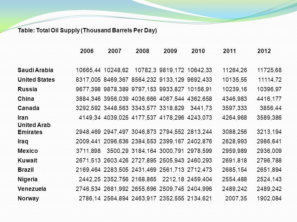 Table: Total Oil Supply (Thousand Barrels Per Day) 2006200720082009201020112012 Saudi Arabia10665,4410248,6210782,39819,17210642,3311264,2611725,68 United States8317,0058469,3678564,2329133,1299692,43310135,5511114,72 Russia9677,3989878,3899797,1539933,82710156,9110239,1610396,97 China3884,3463956,0394036,6664067,5444362,6584346,9834416,177 Canada3292,5923448,5633343,5773318,8293441,733597,3333856,44 Iran4149,344039,0254177,5374178,2964243,0734264,9683589,386 United Arab Emirates2948,4692947,4973046,8732794,5522813,2443088,2563213,194 Iraq2009,4412096,6362384,5532399,1672402,8762628,9932986,641 Mexico3711,8983500,293184,1643000,7912978,5992959,9892936,009 Kuwait2671,5132603,4262727,8952505,9432460,2932691,8182796,788 Brazil2169,4642283,5052431,4692561,7132712,4732685,1542651,894 Nigeria2442,252352,7562168,8652212,182459,4042554,4882524,143 Venezuela2746,5342681,9922655,6962509,7452404,9962489,242 Norway2786,142564,8942463,9172352,5552134,6212007,351902,084