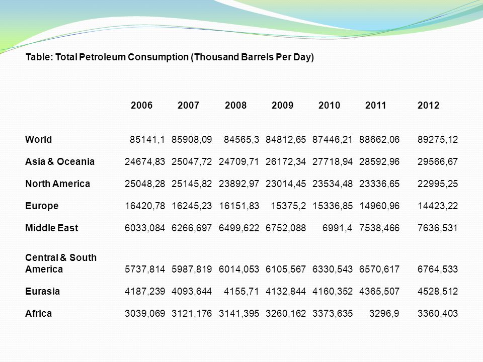 Table: Total Petroleum Consumption (Thousand Barrels Per Day) 2006200720082009201020112012 World85141,185908,0984565,384812,6587446,2188662,0689275,12 Asia & Oceania24674,8325047,7224709,7126172,3427718,9428592,9629566,67 North America25048,2825145,8223892,9723014,4523534,4823336,6522995,25 Europe16420,7816245,2316151,8315375,215336,8514960,9614423,22 Middle East6033,0846266,6976499,6226752,0886991,47538,4667636,531 Central & South America5737,8145987,8196014,0536105,5676330,5436570,6176764,533 Eurasia4187,2394093,6444155,714132,8444160,3524365,5074528,512 Africa3039,0693121,1763141,3953260,1623373,6353296,93360,403