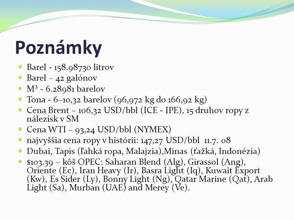 Poznámky Barel - 158.98730 litrov Barel – 42 galónov M³ - 6.28981 barelov Tona - 6–10,32 barelov (96,972 kg do 166,92 kg) Cena Brent – 106,32 USD/bbl (ICE - IPE), 15 druhov ropy z nálezísk v SM Cena WTI – 93,24 USD/bbl (NYMEX) najvyššia cena ropy v histórii: 147,27 USD/bbl 11.7.