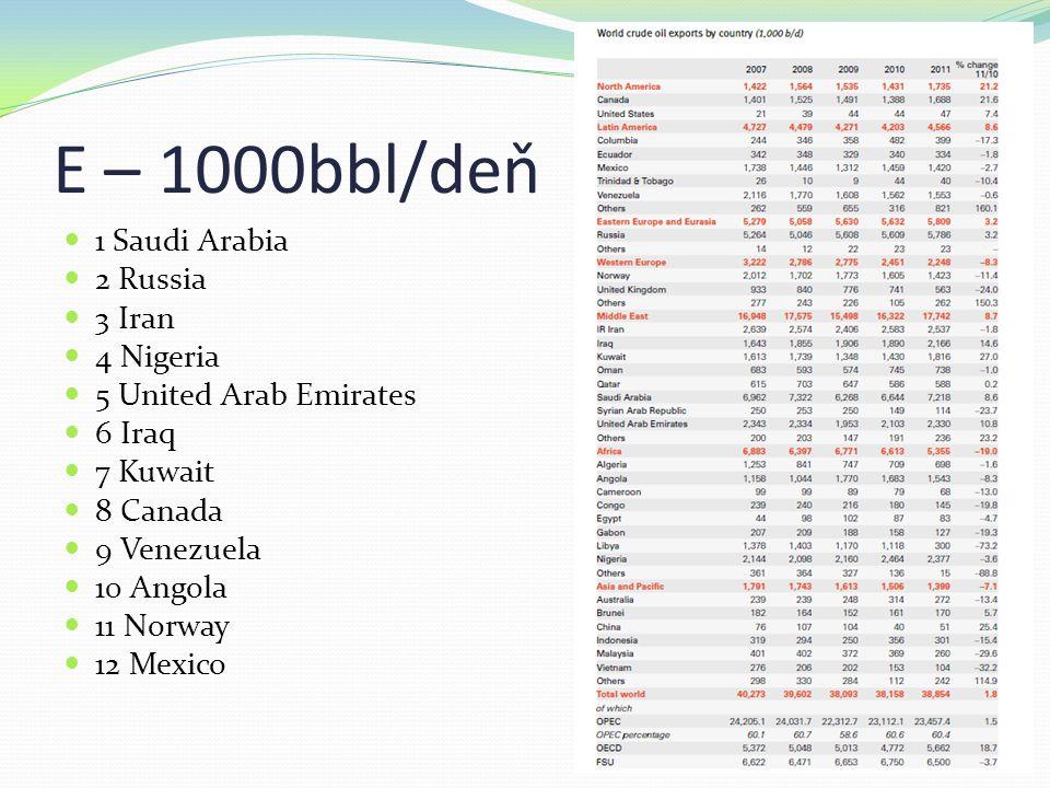 E – 1000bbl/deň 1 Saudi Arabia 2 Russia 3 Iran 4 Nigeria 5 United Arab Emirates 6 Iraq 7 Kuwait 8 Canada 9 Venezuela 10 Angola 11 Norway 12 Mexico