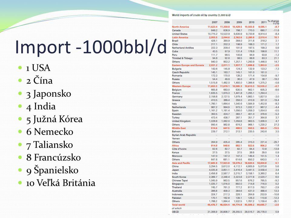 Import -1000bbl/d 1 USA 2 Čína 3 Japonsko 4 India 5 Južná Kórea 6 Nemecko 7 Taliansko 8 Francúzsko 9 Španielsko 10 Veľká Británia