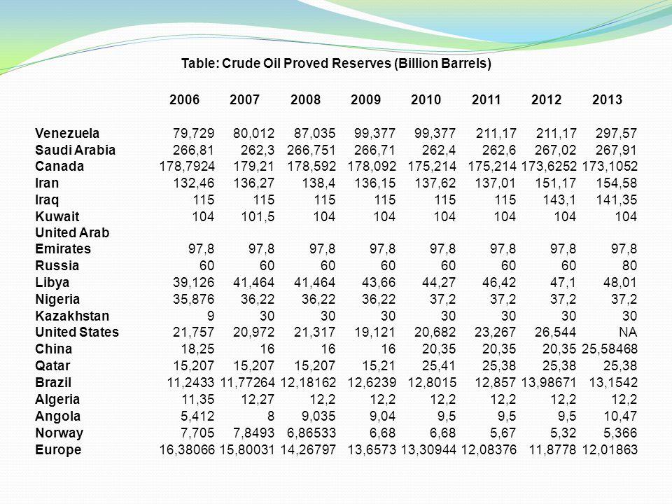 Table: Crude Oil Proved Reserves (Billion Barrels) 20062007200820092010201120122013 Venezuela79,72980,01287,03599,377 211,17 297,57 Saudi Arabia266,81262,3266,751266,71262,4262,6267,02267,91 Canada178,7924179,21178,592178,092175,214 173,6252173,1052 Iran132,46136,27138,4136,15137,62137,01151,17154,58 Iraq115 143,1141,35 Kuwait104101,5104 United Arab Emirates97,8 Russia60 80 Libya39,12641,464 43,6644,2746,4247,148,01 Nigeria35,87636,22 37,2 Kazakhstan930 United States21,75720,97221,31719,12120,68223,26726,544NA China18,2516 20,35 25,58468 Qatar15,207 15,2125,4125,38 Brazil11,243311,7726412,1816212,623912,801512,85713,9867113,1542 Algeria11,3512,2712,2 Angola5,41289,0359,049,5 10,47 Norway7,7057,84936,865336,68 5,675,325,366 Europe16,3806615,8003114,2679713,657313,3094412,0837611,877812,01863
