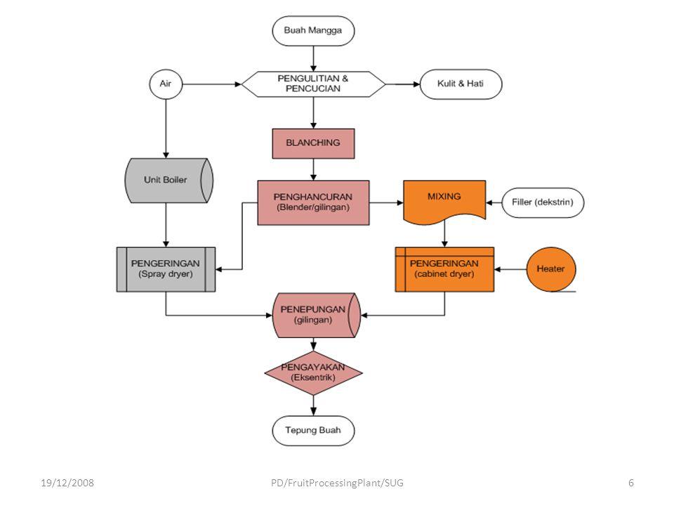 Energy consumption of fruit processing 19/12/2008PD/FruitProcessingPlant/SUG 27