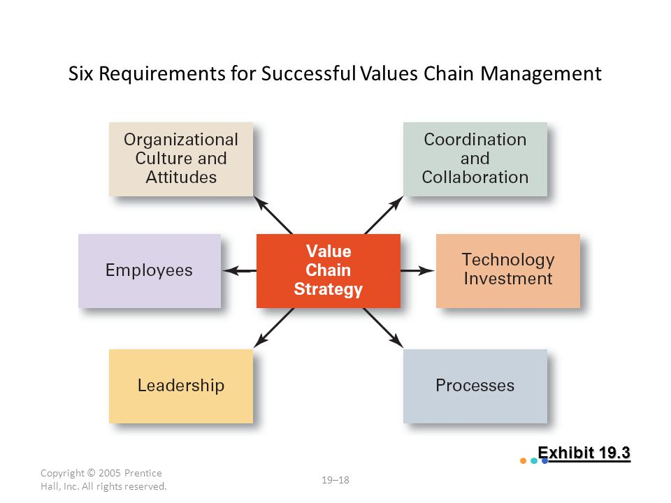 Copyright © 2005 Prentice Hall, Inc. All rights reserved. 19–18 Exhibit 19.3 Six Requirements for Successful Values Chain Management