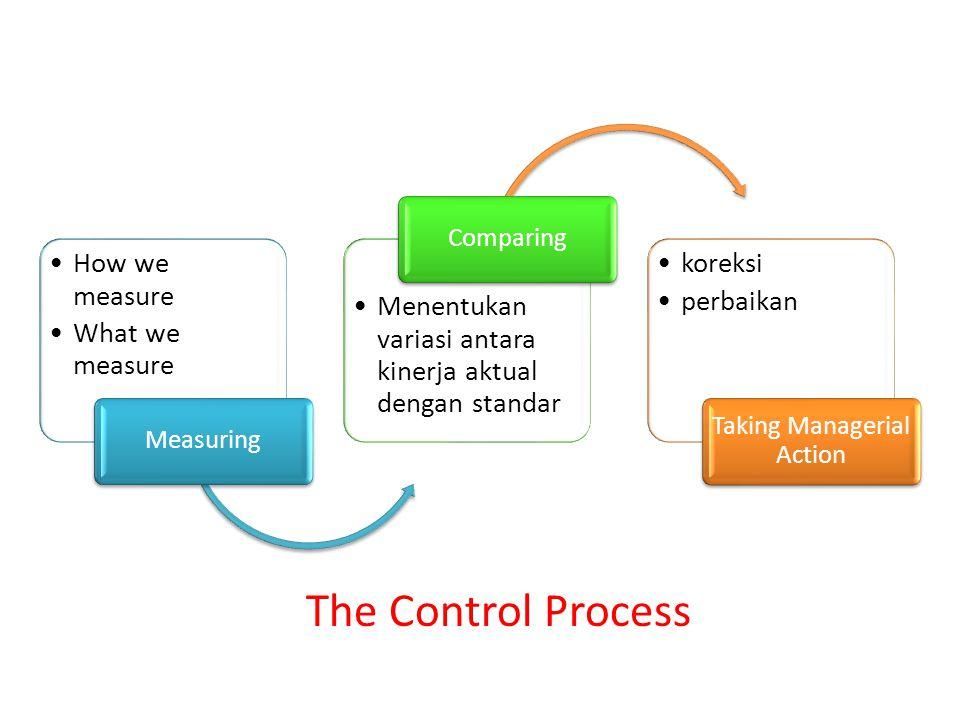 How we measure What we measure Measuring Menentukan variasi antara kinerja aktual dengan standar Comparing koreksi perbaikan Taking Managerial Action
