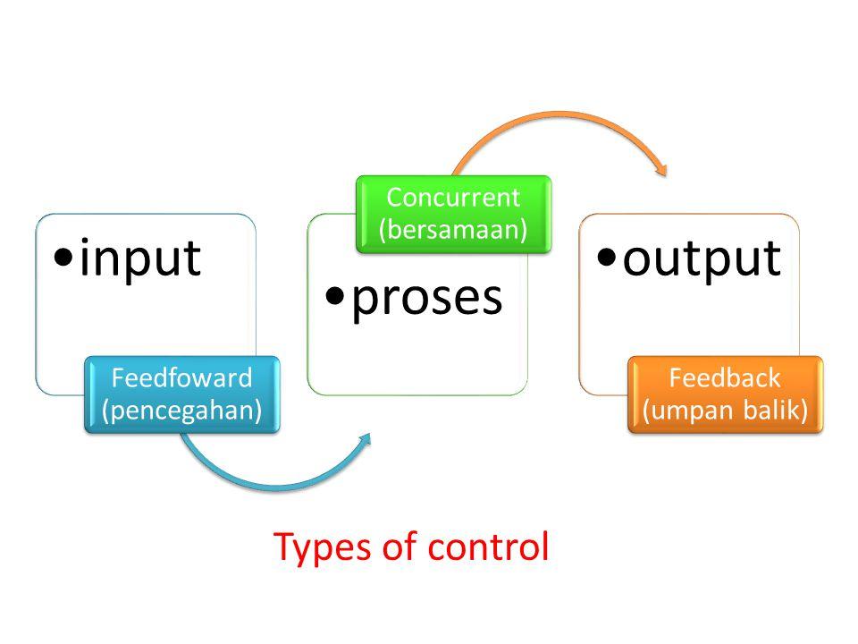 input Feedfoward (pencegahan) proses Concurrent (bersamaan) output Feedback (umpan balik) Types of control