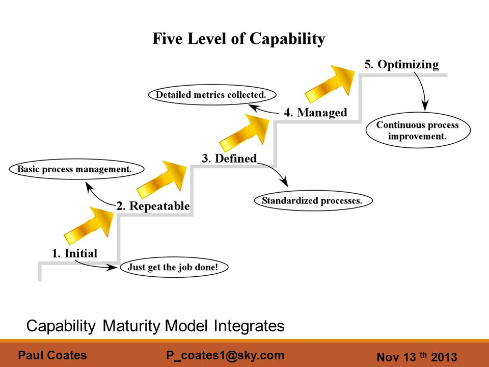 Nov 13 th 2013 Paul Coates P_coates1@sky.com Capability Maturity Model Integrates