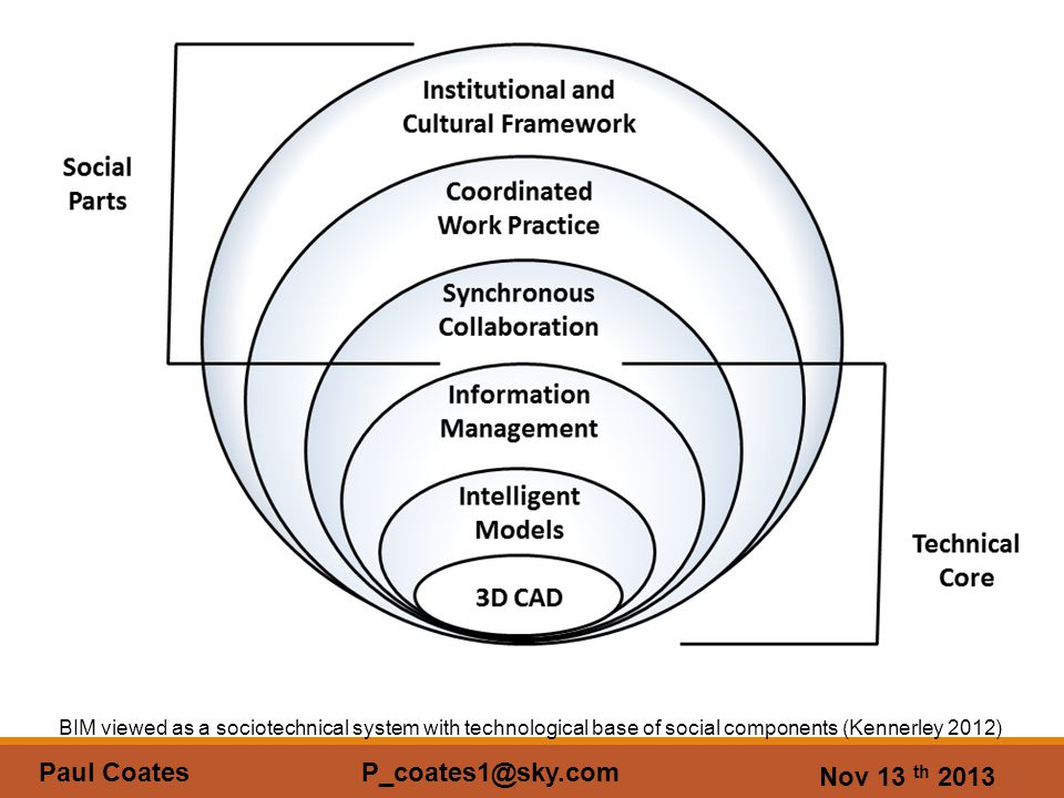 Nov 13 th 2013 Paul Coates P_coates1@sky.com BIM viewed as a sociotechnical system with technological base of social components (Kennerley 2012)