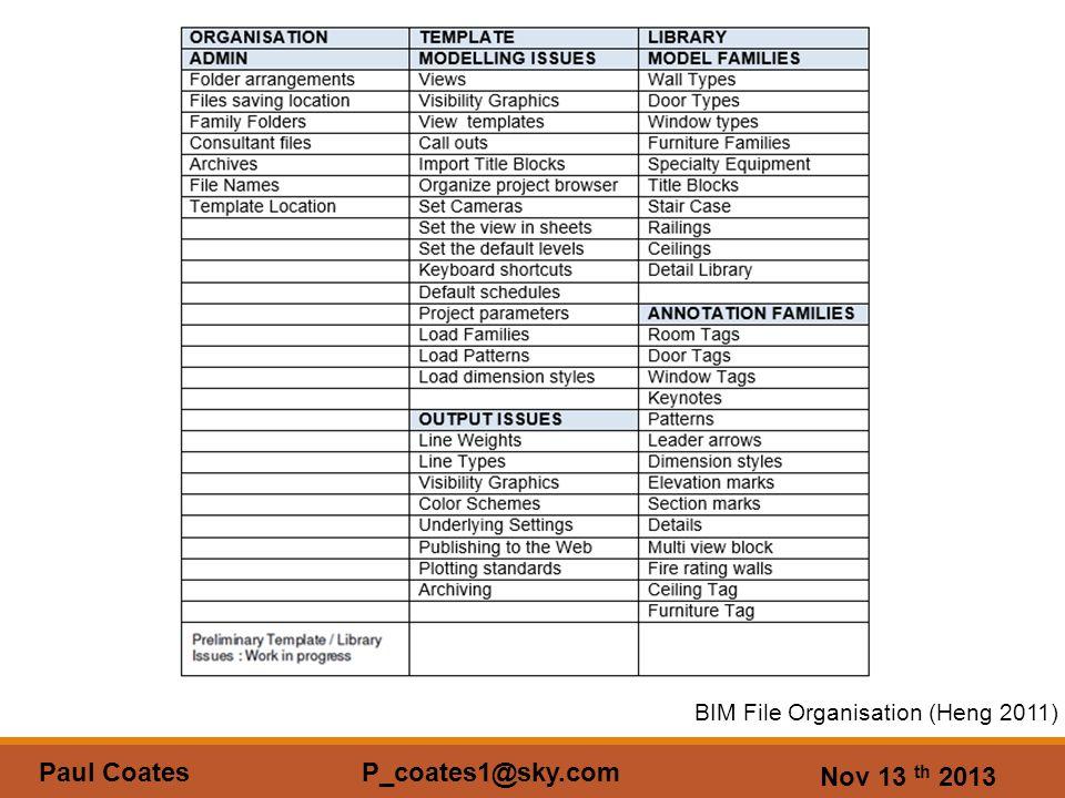 Nov 13 th 2013 Paul Coates P_coates1@sky.com BIM File Organisation (Heng 2011)