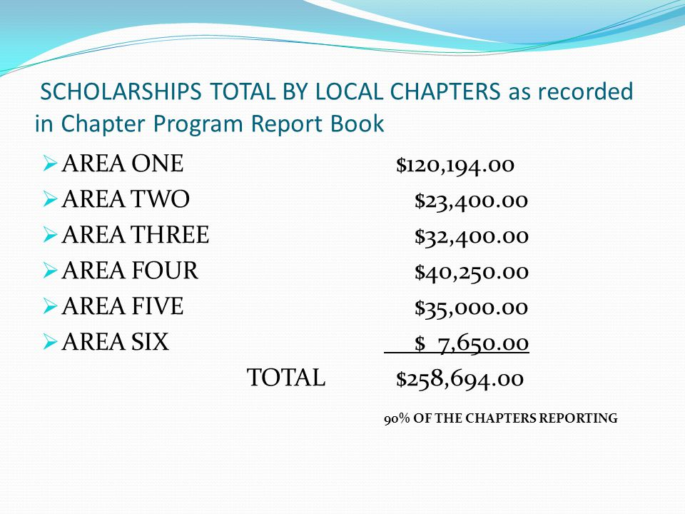 SCHOLARSHIPS TOTAL BY LOCAL CHAPTERS as recorded in Chapter Program Report Book  AREA ONE $120,194.00  AREA TWO $23,400.00  AREA THREE $32,400.00  AREA FOUR $40,250.00  AREA FIVE $35,000.00  AREA SIX $ 7,650.00 TOTAL $258,694.00 90% OF THE CHAPTERS REPORTING