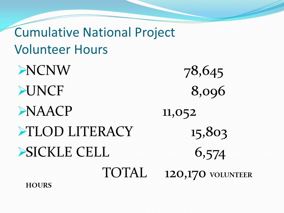 Cumulative National Project Volunteer Hours  NCNW 78,645  UNCF 8,096  NAACP 11,052  TLOD LITERACY 15,803  SICKLE CELL 6,574 TOTAL 120,170 VOLUNTE
