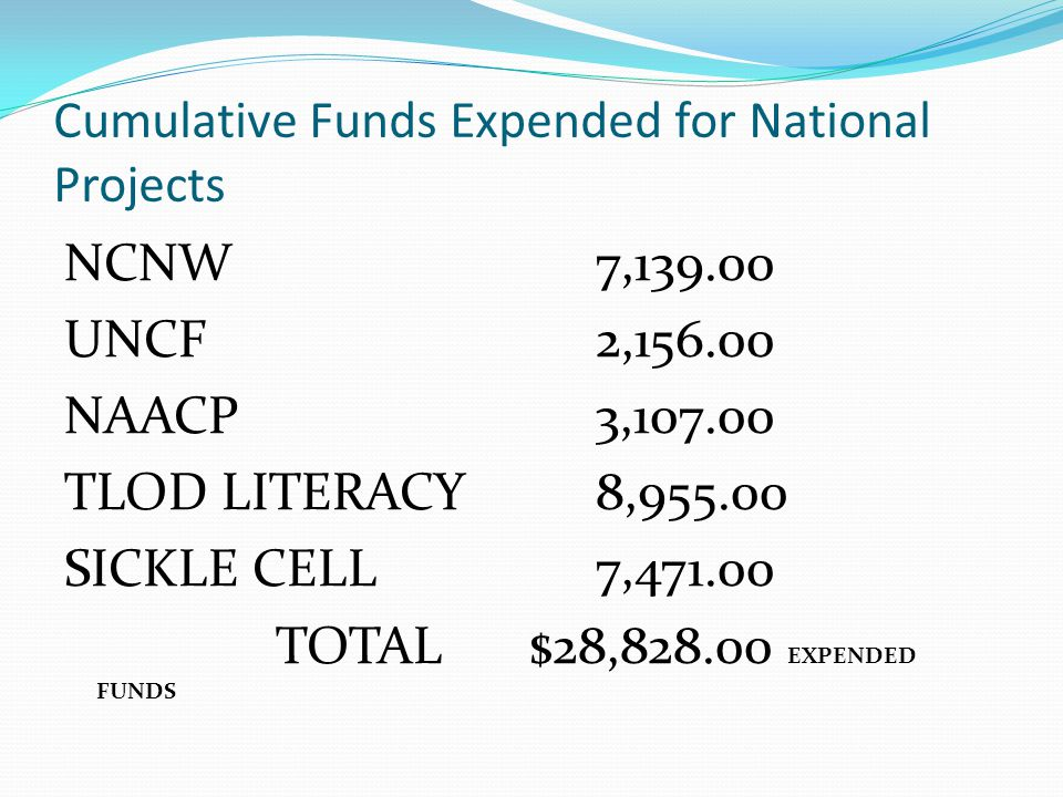 Cumulative Funds Expended for National Projects NCNW7,139.00 UNCF2,156.00 NAACP3,107.00 TLOD LITERACY8,955.00 SICKLE CELL7,471.00 TOTAL $28,828.00 EXPENDED FUNDS