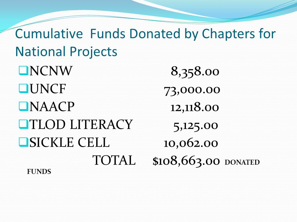 Cumulative Funds Donated by Chapters for National Projects  NCNW 8,358.00  UNCF 73,000.00  NAACP 12,118.00  TLOD LITERACY 5,125.00  SICKLE CELL 1