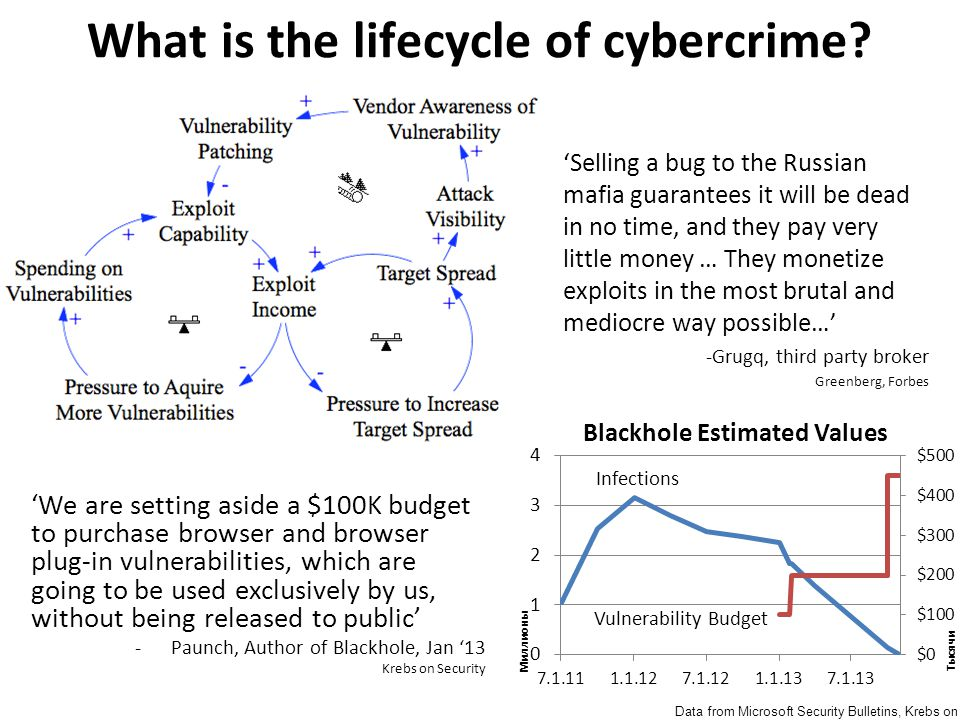 What is the lifecycle of cybercrime.